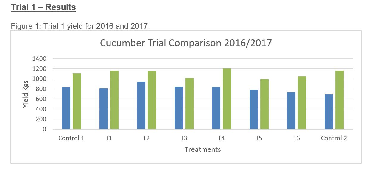 Graph showing biochar trial results