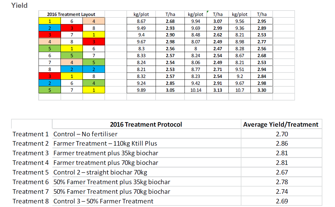 picture showing treatment protocol and results of poultry litter biochar response in a wheat crop